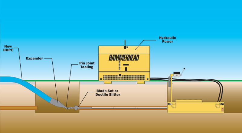 pipe-bursting-subsurface-civil